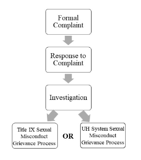 Process graph from Formal Complaint to Response to Complaint to Investigation which splits to either Title IX Sexual Misconduct Grievance Process or UH System Sexual Misconduct Grievance Process.